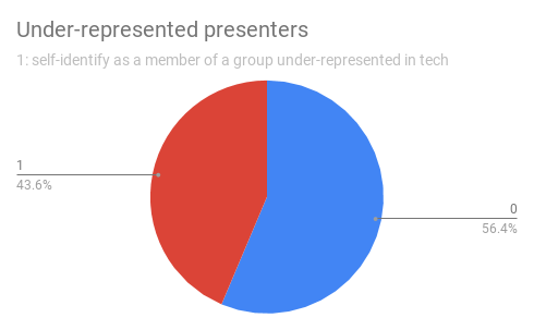 Pie chart of diversity stats showing 44% of accepted SeaGL 2018 presenters self-identify as a member of a group that's under-represented in technology.