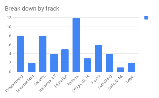 Bar chart of accepted talks, broken down by track